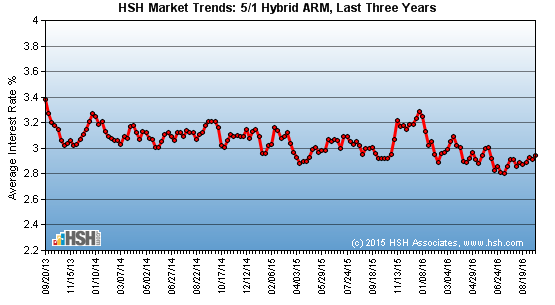 HSH.com Graph of 5/1 Hybrid ARM Rates, Last 3 years