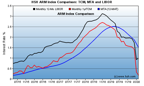 HSH.com ARM Index Comparison Graph