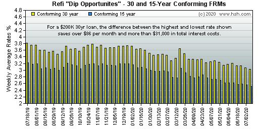 Refinance on the dips