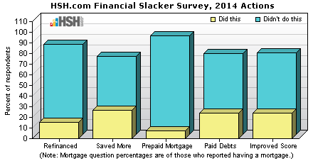 Financial slackers 2014