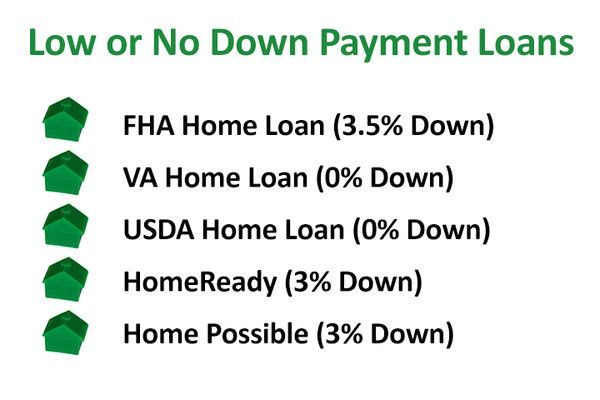 mortgage with no down payment, low down payment mortgage