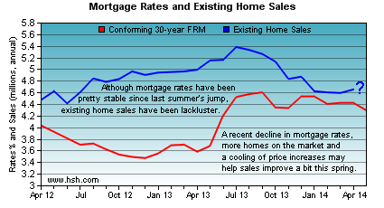 Home Sales April