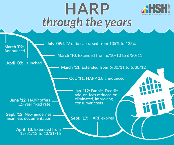 HARP through the year