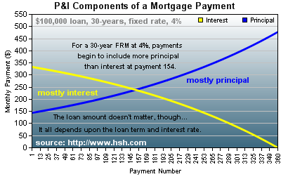 Down Payment Calculator >> When Will I Begin Paying More Principal Than Interest