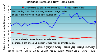 HSH.com - mortgage rates and new home sales trends.
