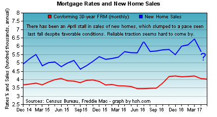 HSH.com - mortgage rates and new home sales.