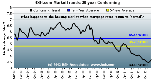 HSH.com