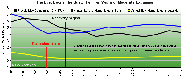 HSH.com - Home sales during 10-year economic expansion