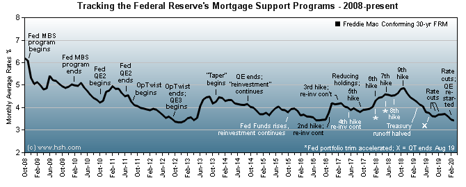 HSH.com Federal Reserve Policy Tracking Graph