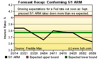 HSH.com 5/1 ARM Forecast Recap Graph