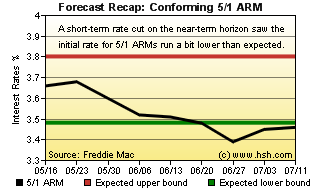 HSH.com 5/1 ARM Forecast Recap Graph