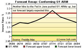 HSH.com 5/1 ARM Recap Graph