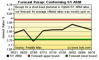 two month forecast for mortgage rates hsh com