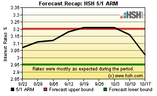 HSH.com 5/1 ARM Recap Graph