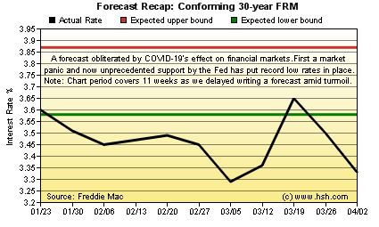 HSH.com 30-yr FRM Forecast Recap Graph