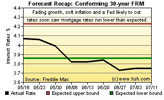 Two month forecast for mortgage rates - HSH com