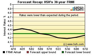 HSH.com FRMI Recap Graph.