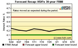HSH.com FRMI Recap Graph