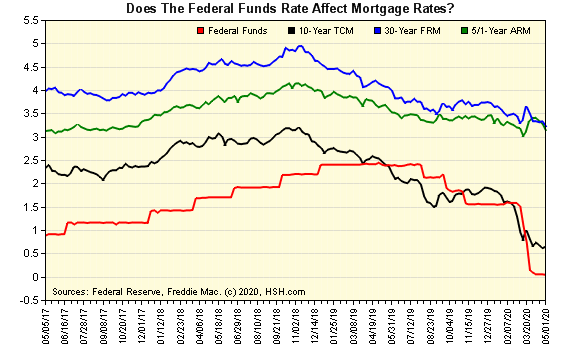 Federal Funds and Mortgage Rates