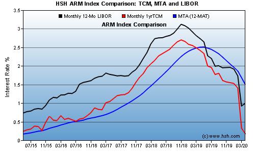 HSH.com ARM Index Comparison Graph