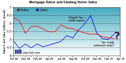 Mortgage Rates and Existing Home Sales