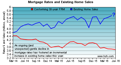 HSH.com - mortgage rates and existing home sales trends.