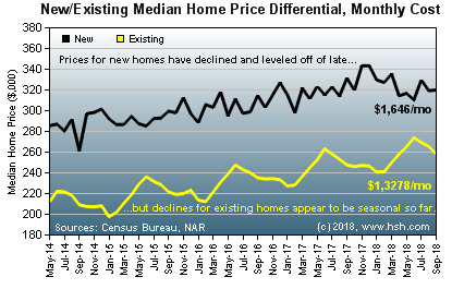 HSH.com - New and existing home price differentials.