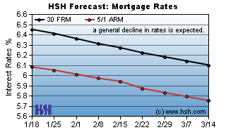 Graph of Anticipated Mortgage Rates (HSH)