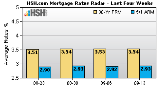HSH.com Mortgage Rates Radar - Four Week Trend