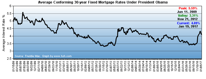 HSH.com - Conforming 30-year mortgage rates under President Obama
