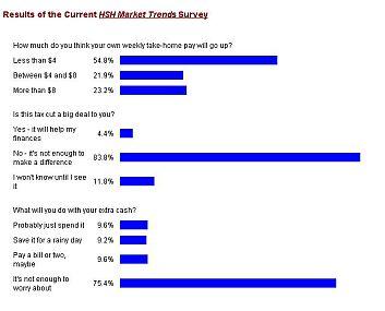 Market Trends survey
