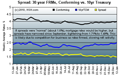 HSH.com - Mortgage Rates, Treasuries and Spreads
