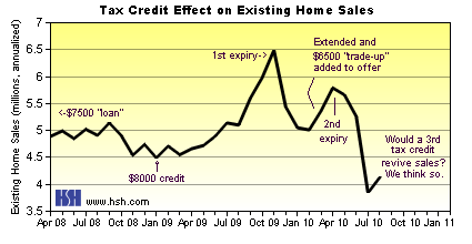Tax Credit Existing Sales