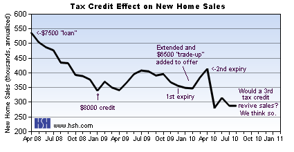 Tax Credit New Home Sales