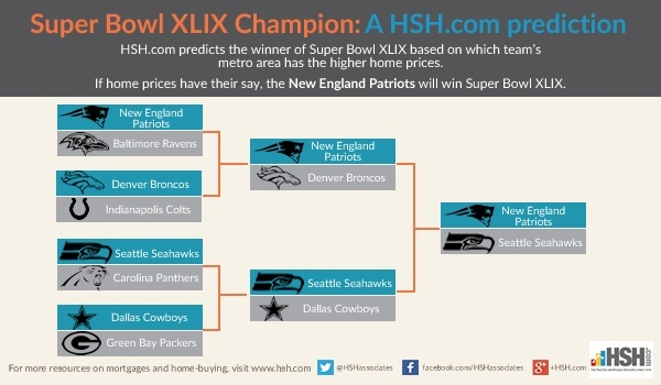 Higher high prices predict Super Bowl champion